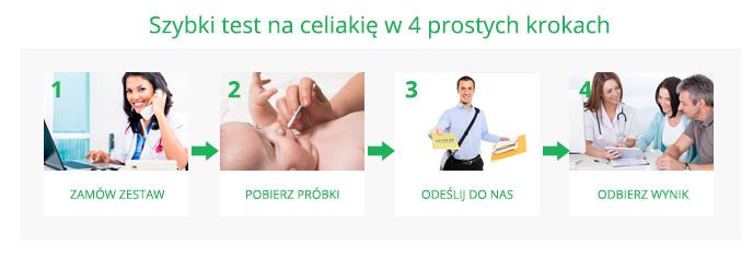 badania celiakia, celiakia badanie, jakie badania na celiakie