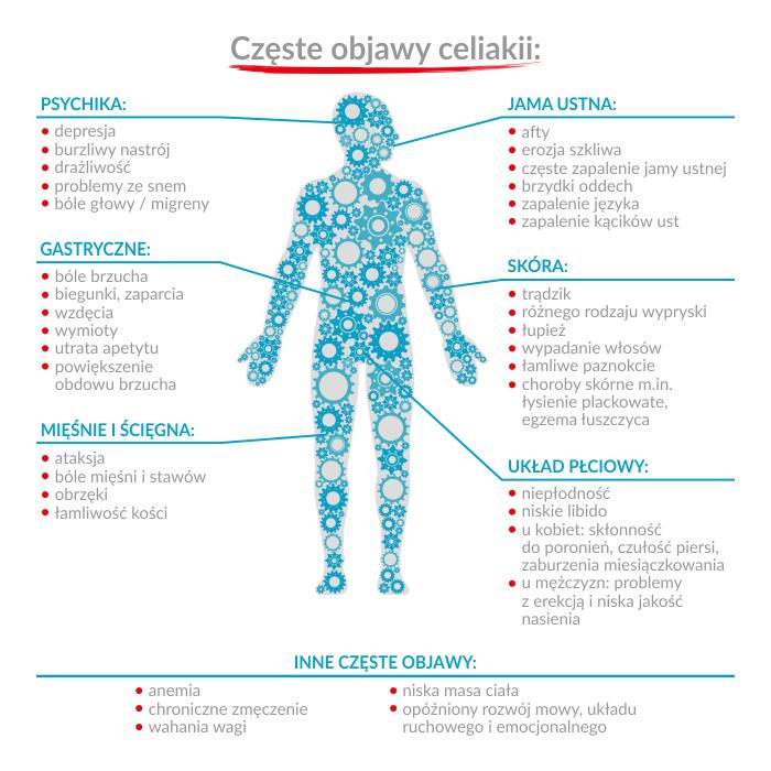 celiakia choroba autoimmunologiczna, choroby autoimmunologiczne, gluten a choroby autoimmunologiczne