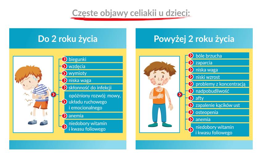 celiakia objawy u dzieci, celiakia objawy u dziecka