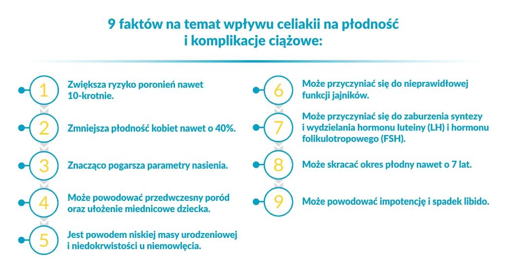 celiakia a ciąża, celiakia w ciąży, ciąża a celiakia, celiakia a planowanie ciąży, dieta bezglutenowa w ciąży