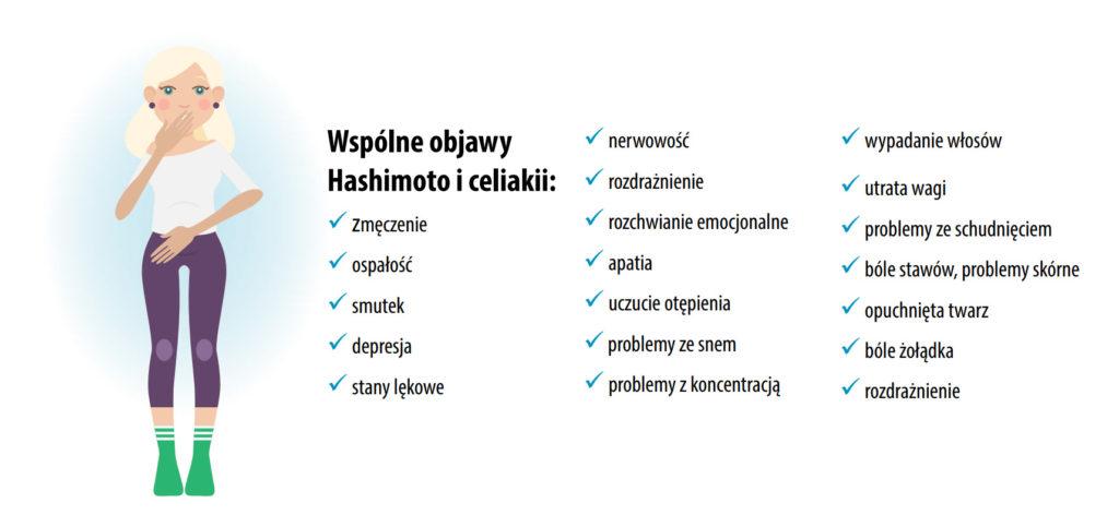 hashimoto i celiakia, gluten a hashimoto
